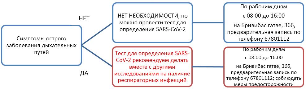 коронавирус sars симптомы